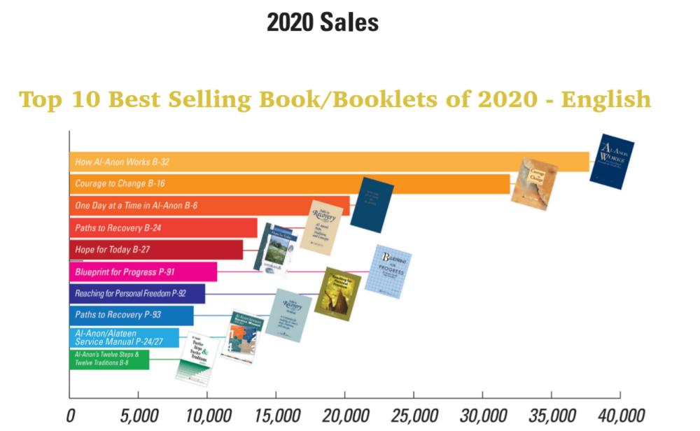 2020 CAL Sales - English